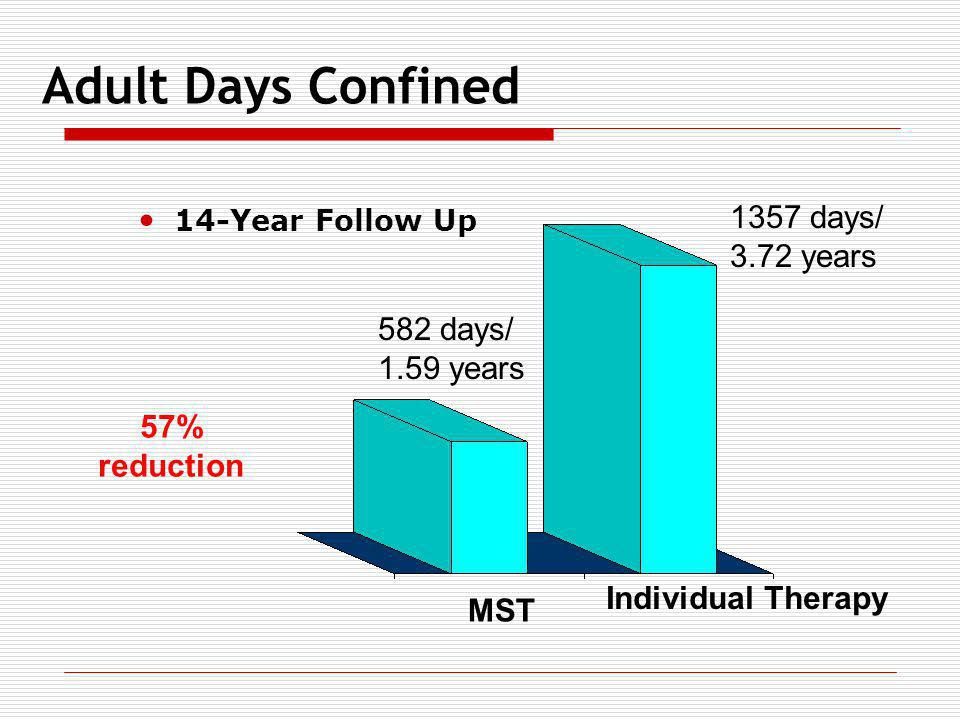 14-Year Follow Up 1357 days/ 3.72 years 582 days/ 1.59 years MST Individual Therapy Adult Days Confined 57% reduction