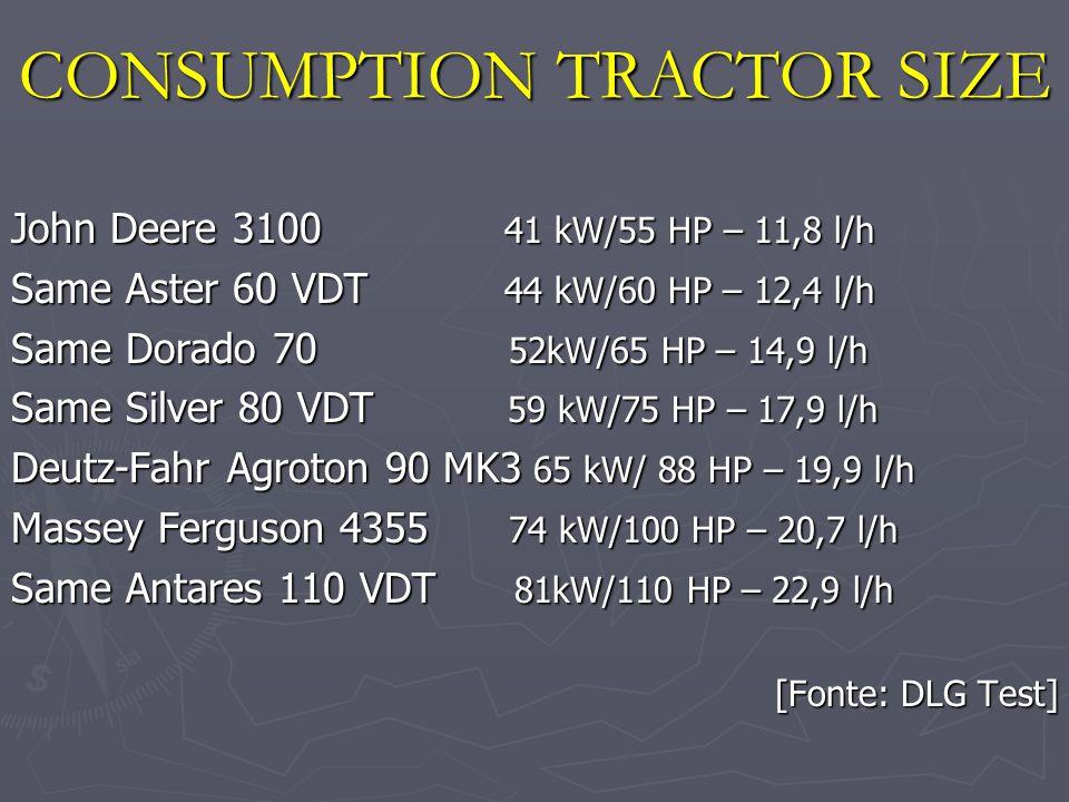 John Deere 3100 41 kW/55 HP – 11,8 l/h Same Aster 60 VDT 44 kW/60 HP – 12,4 l/h Same Dorado 70 52kW/65 HP – 14,9 l/h Same Silver 80 VDT 59 kW/75 HP – 17,9 l/h Deutz-Fahr Agroton 90 MK3 65 kW/ 88 HP – 19,9 l/h Massey Ferguson 4355 74 kW/100 HP – 20,7 l/h Same Antares 110 VDT 81kW/110 HP – 22,9 l/h [Fonte: DLG Test] CONSUMPTION TRACTOR SIZE