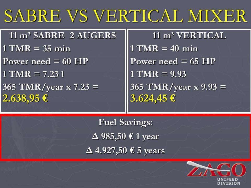 11 m³ SABRE 2 AUGERS 1 TMR = 35 min Power need = 60 HP 1 TMR = 7.23 l 365 TMR/year x 7.23 = 2.638,95 365 TMR/year x 7.23 = 2.638,95 SABRE VS VERTICAL MIXER Fuel Savings: Δ 985,50 1 year Δ 4.927,50 5 years 11 m³ VERTICAL 1 TMR = 40 min Power need = 65 HP 1 TMR = 9.93 365 TMR/year x 9.93 = 3.624,45
