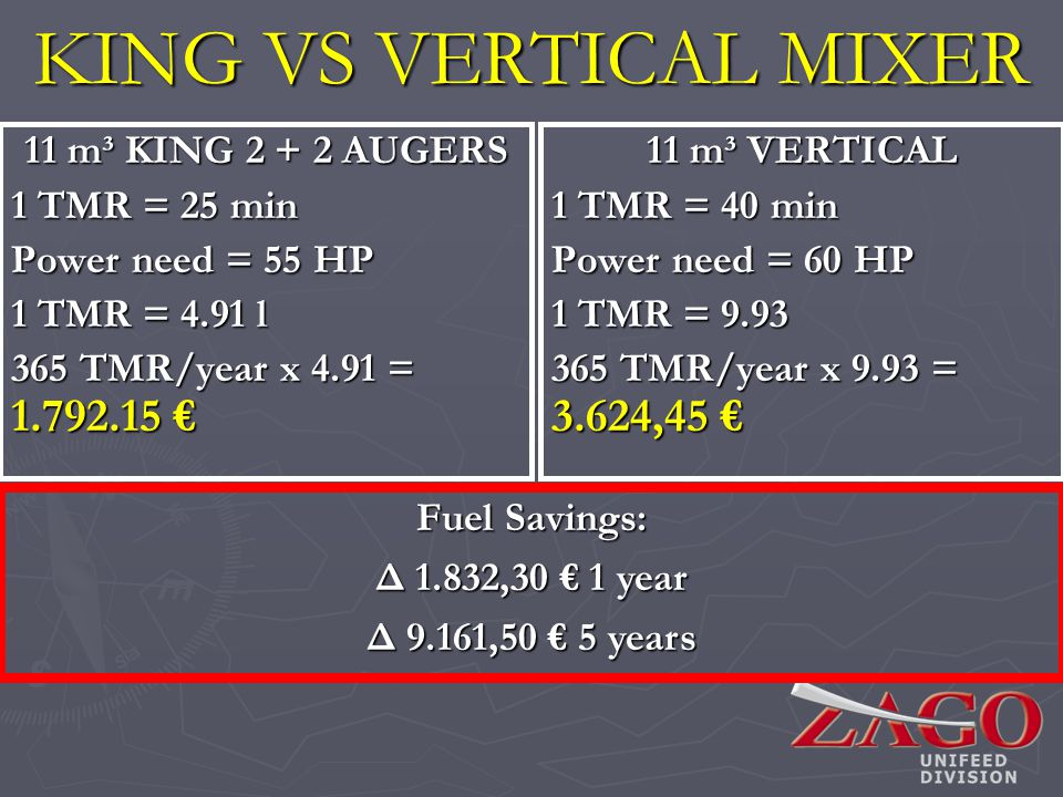11 m³ KING 2 + 2 AUGERS 1 TMR = 25 min Power need = 55 HP 1 TMR = 4.91 l 365 TMR/year x 4.91 = 1.792.15 365 TMR/year x 4.91 = 1.792.15 KING VS VERTICAL MIXER Fuel Savings: Δ 1.832,30 1 year Δ 9.161,50 5 years 11 m³ VERTICAL 1 TMR = 40 min Power need = 60 HP 1 TMR = 9.93 365 TMR/year x 9.93 = 3.624,45