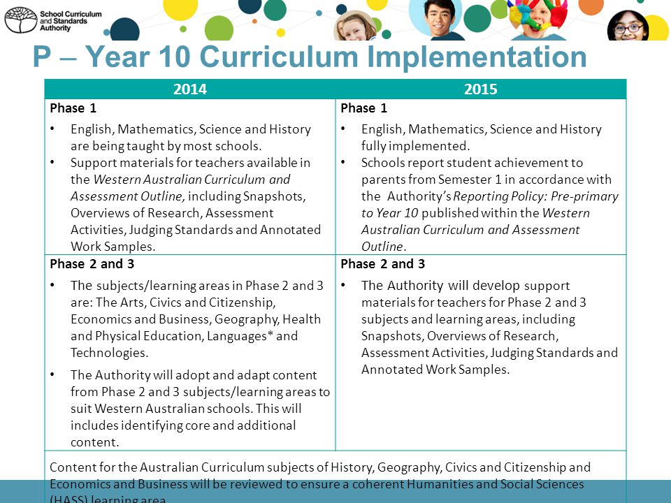 P – Year 10 Curriculum Implementation 20142015 Phase 1 English, Mathematics, Science and History are being taught by most schools. Support materials f