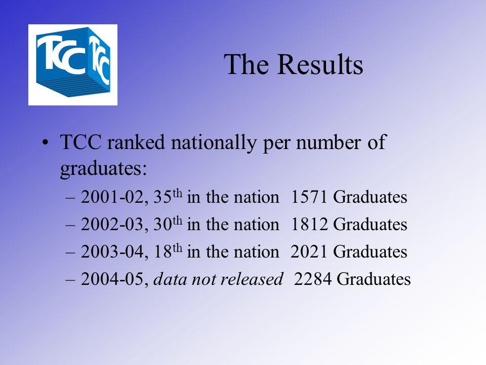 TCC ranked nationally per number of graduates: –2001-02, 35 th in the nation 1571 Graduates –2002-03, 30 th in the nation 1812 Graduates –2003-04, 18