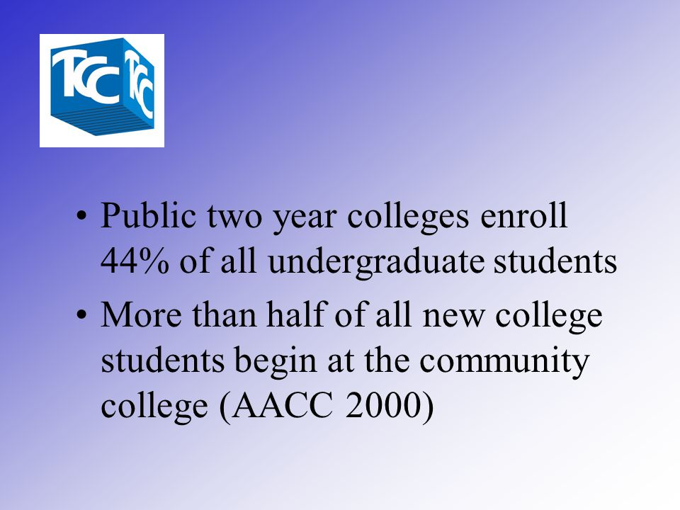 Public two year colleges enroll 44% of all undergraduate students More than half of all new college students begin at the community college (AACC 2000)