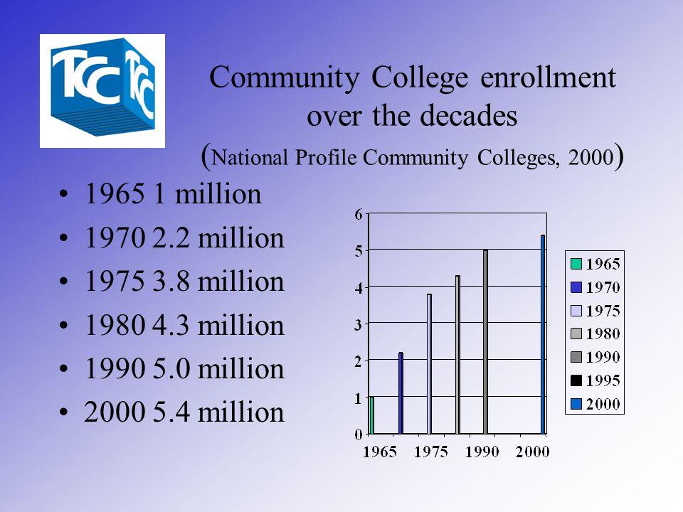Community College enrollment over the decades ( National Profile Community Colleges, 2000 ) 1965 1 million 1970 2.2 million 1975 3.8 million 1980 4.3