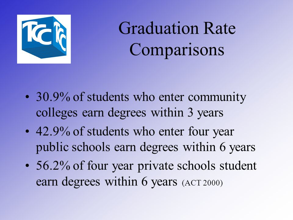 Graduation Rate Comparisons 30.9% of students who enter community colleges earn degrees within 3 years 42.9% of students who enter four year public schools earn degrees within 6 years 56.2% of four year private schools student earn degrees within 6 years (ACT 2000)