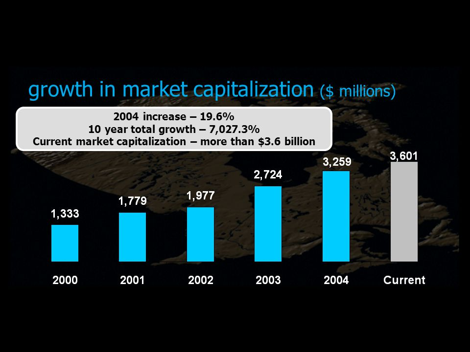 growth in market capitalization ($ millions) 2004 increase – 19.6% 10 year total growth – 7,027.3% Current market capitalization – more than $3.6 billion