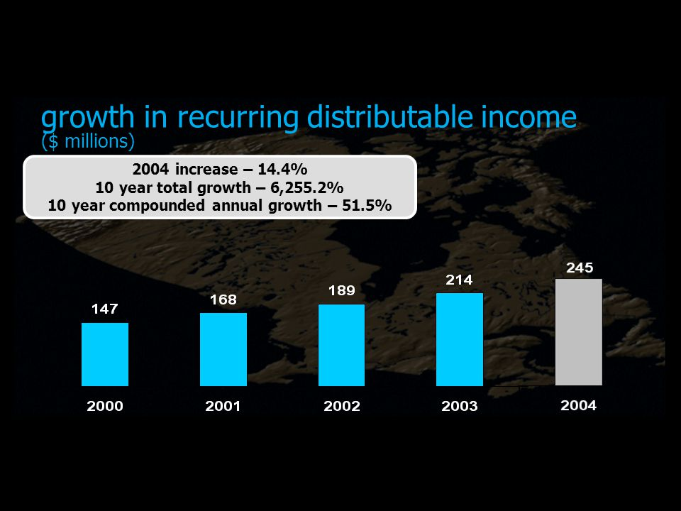 growth in recurring distributable income ($ millions) 2004 increase – 14.4% 10 year total growth – 6,255.2% 10 year compounded annual growth – 51.5%