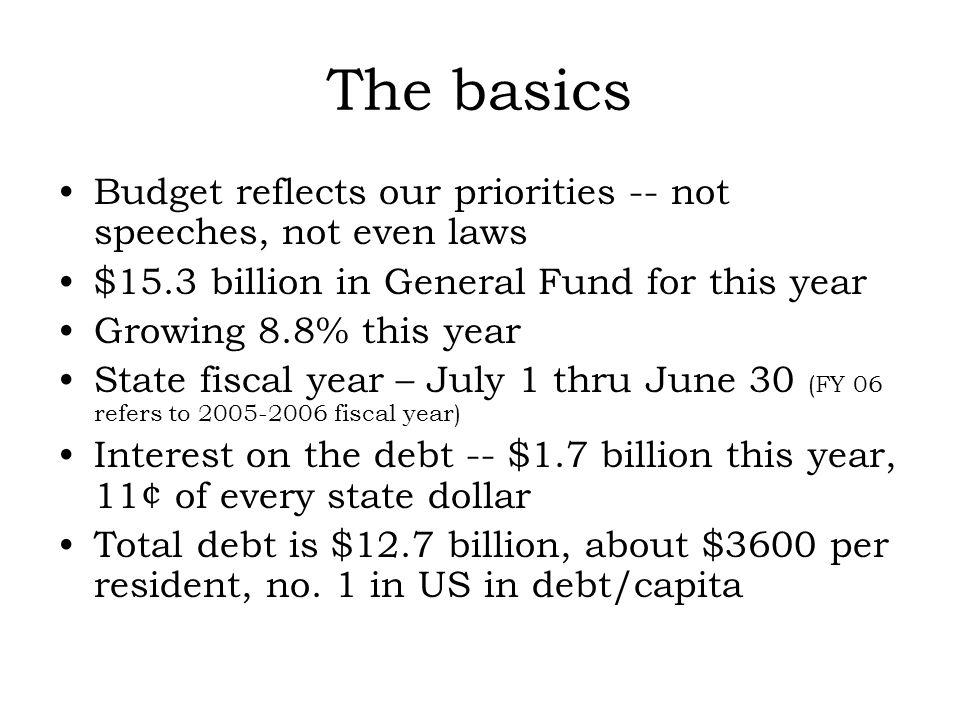 The basics Budget reflects our priorities -- not speeches, not even laws $15.3 billion in General Fund for this year Growing 8.8% this year State fiscal year – July 1 thru June 30 (FY 06 refers to 2005-2006 fiscal year) Interest on the debt -- $1.7 billion this year, 11¢ of every state dollar Total debt is $12.7 billion, about $3600 per resident, no.