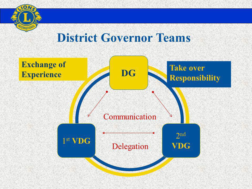 DG 1 st VDG 2 nd VDG Delegation Communication Exchange of Experience Take over Responsibility District Governor Teams