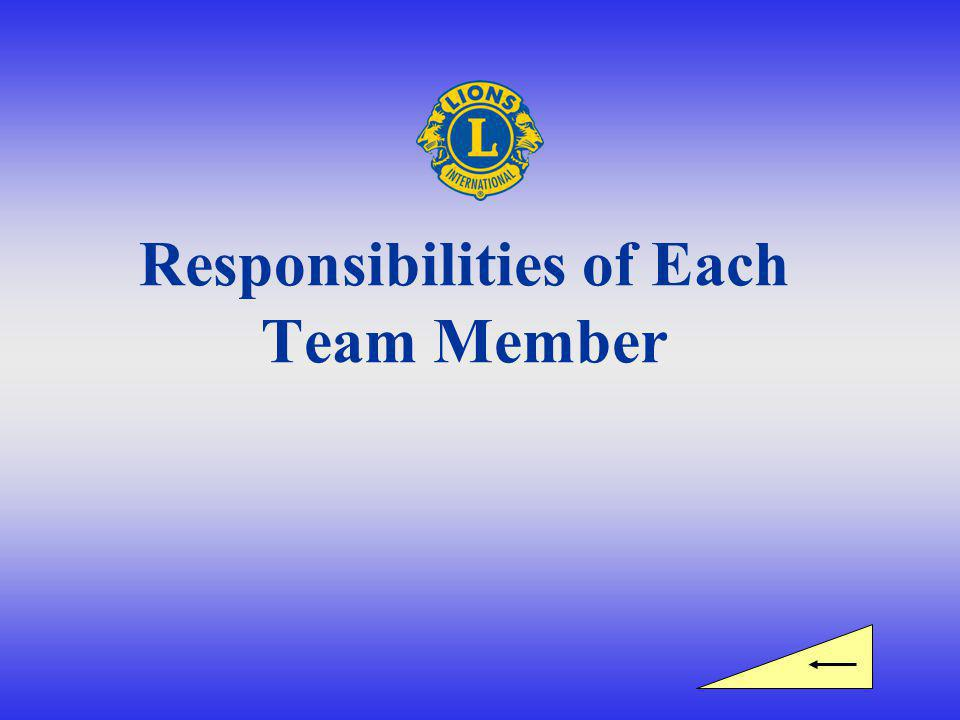 Responsibilities of Each Team Member