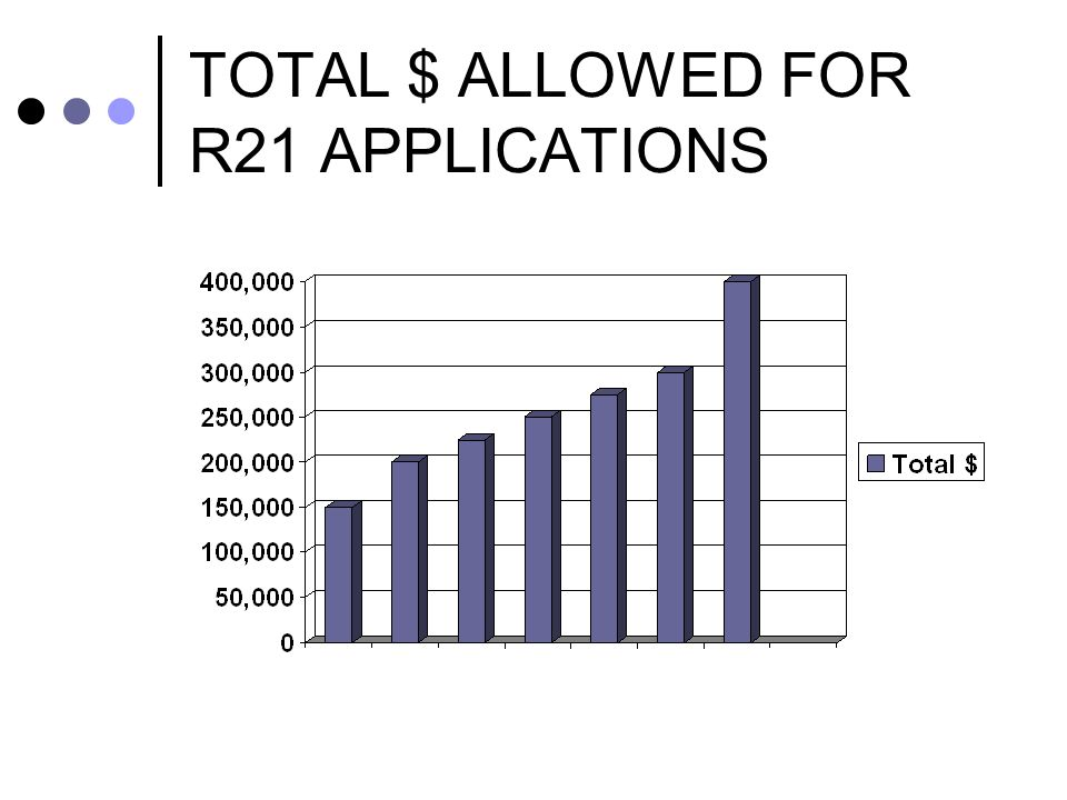 TOTAL $ ALLOWED FOR R21 APPLICATIONS