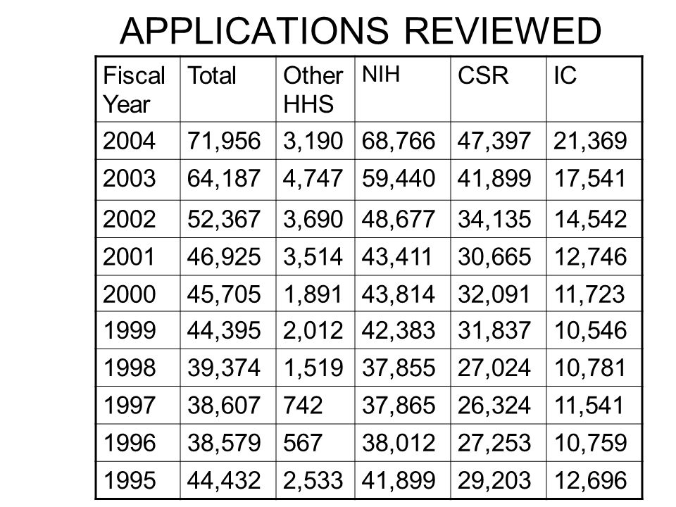 APPLICATIONS REVIEWED Fiscal Year TotalOther HHS NIH CSRIC 200471,9563,19068,76647,39721,369 200364,1874,74759,44041,89917,541 200252,3673,69048,67734,13514,542 200146,9253,51443,41130,66512,746 200045,7051,89143,81432,09111,723 199944,3952,01242,38331,83710,546 199839,3741,51937,85527,02410,781 199738,60774237,86526,32411,541 199638,57956738,01227,25310,759 199544,4322,53341,89929,20312,696