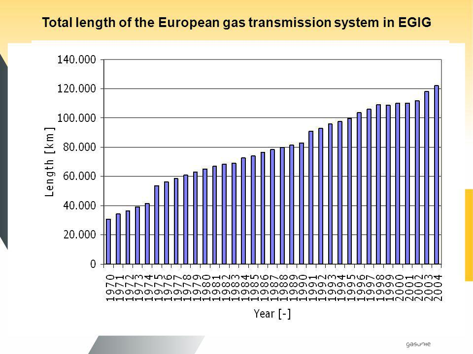 Total length of the European gas transmission system in EGIG