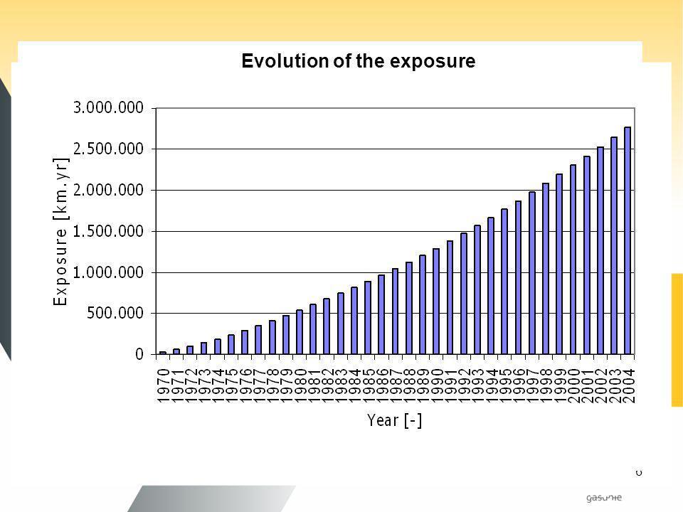 6 Evolution of the exposure