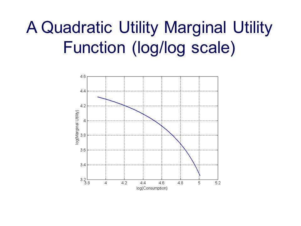 A Quadratic Utility Marginal Utility Function (log/log scale)