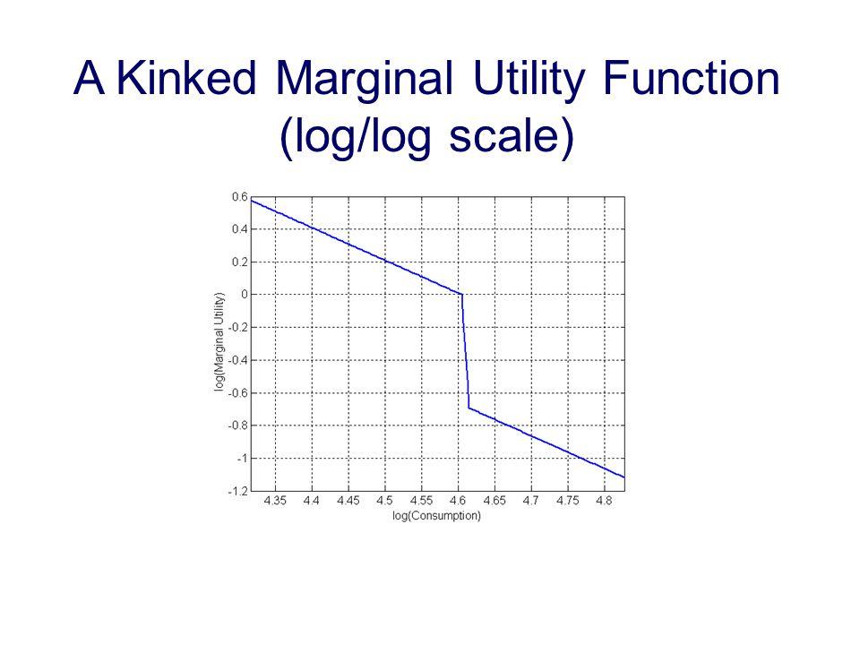 A Kinked Marginal Utility Function (log/log scale)