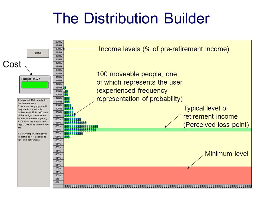 Minimum level Typical level of retirement income (Perceived loss point) Income levels (% of pre-retirement income) 100 moveable people, one of which represents the user (experienced frequency representation of probability) Cost The Distribution Builder