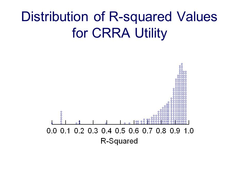 Distribution of R-squared Values for CRRA Utility