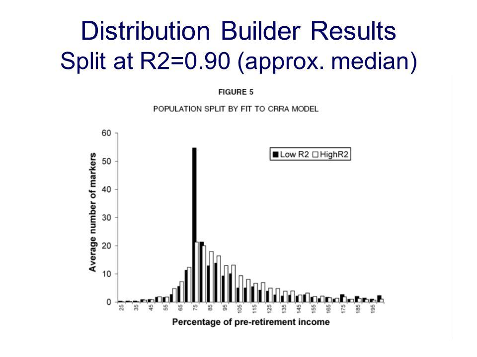 Distribution Builder Results Split at R2=0.90 (approx. median)