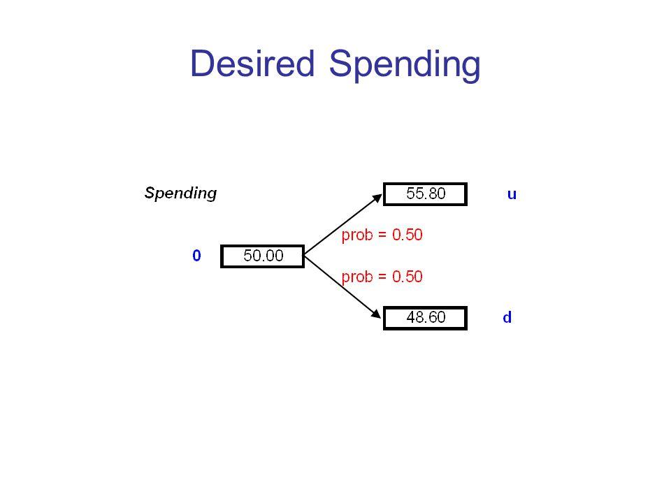 Desired Spending