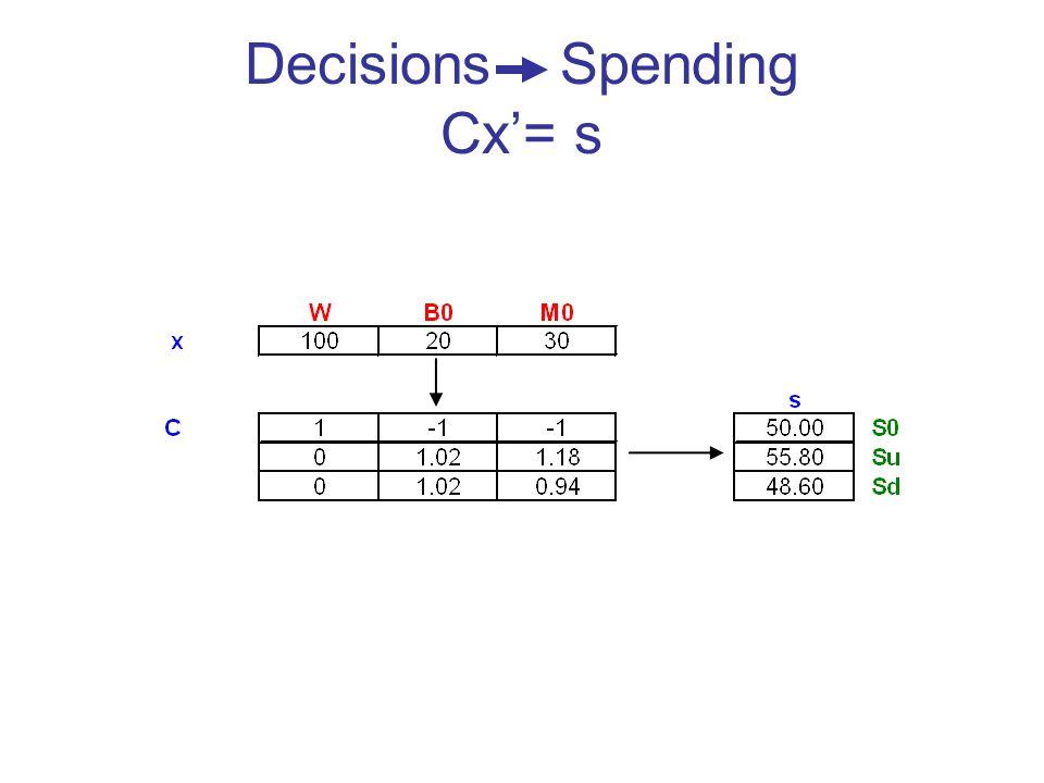 Decisions Spending Cx= s