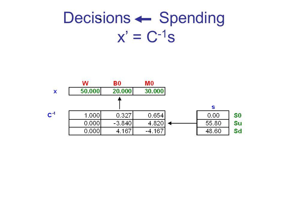Decisions Spending x = C -1 s