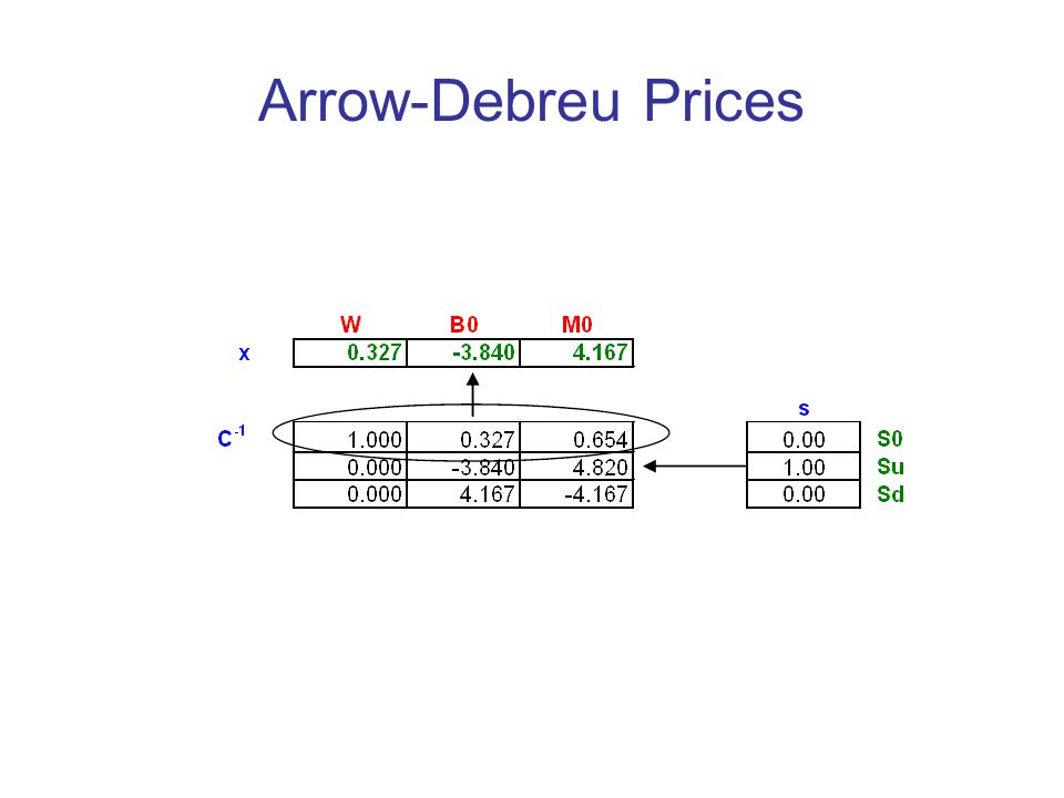 Arrow-Debreu Prices