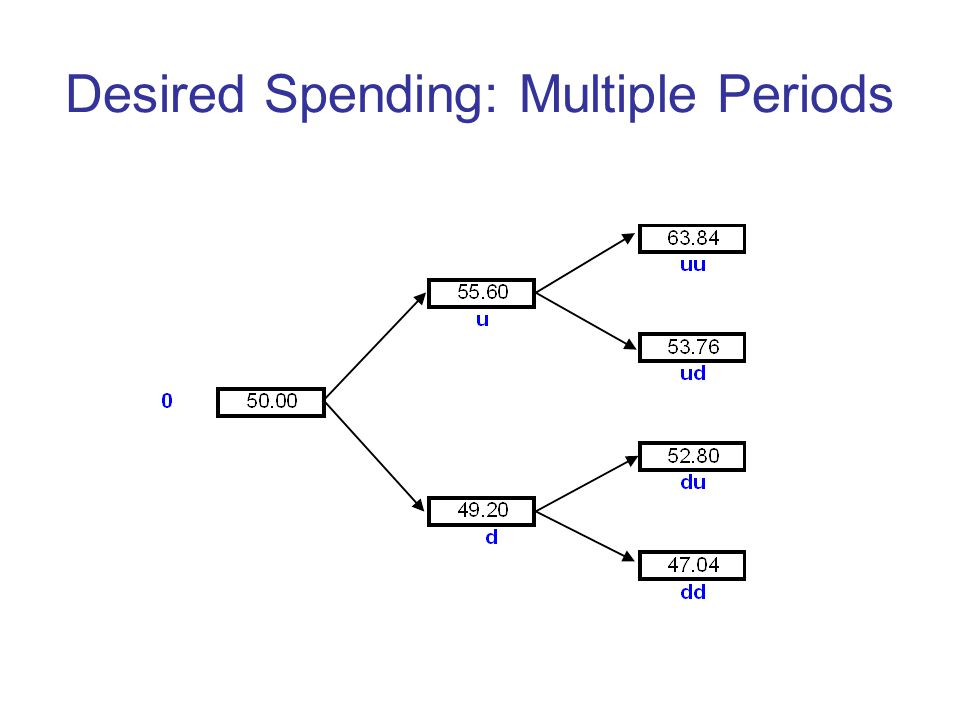 Desired Spending: Multiple Periods