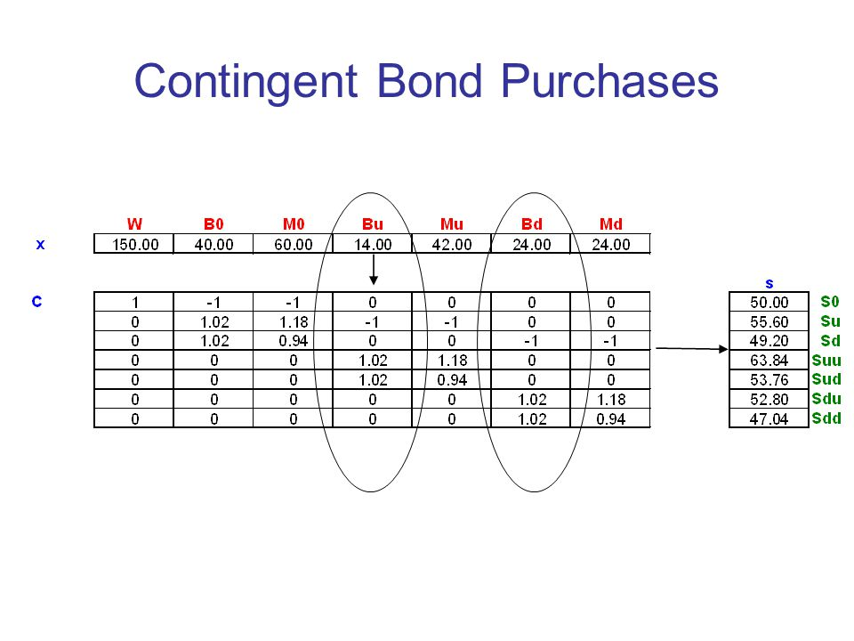 Contingent Bond Purchases