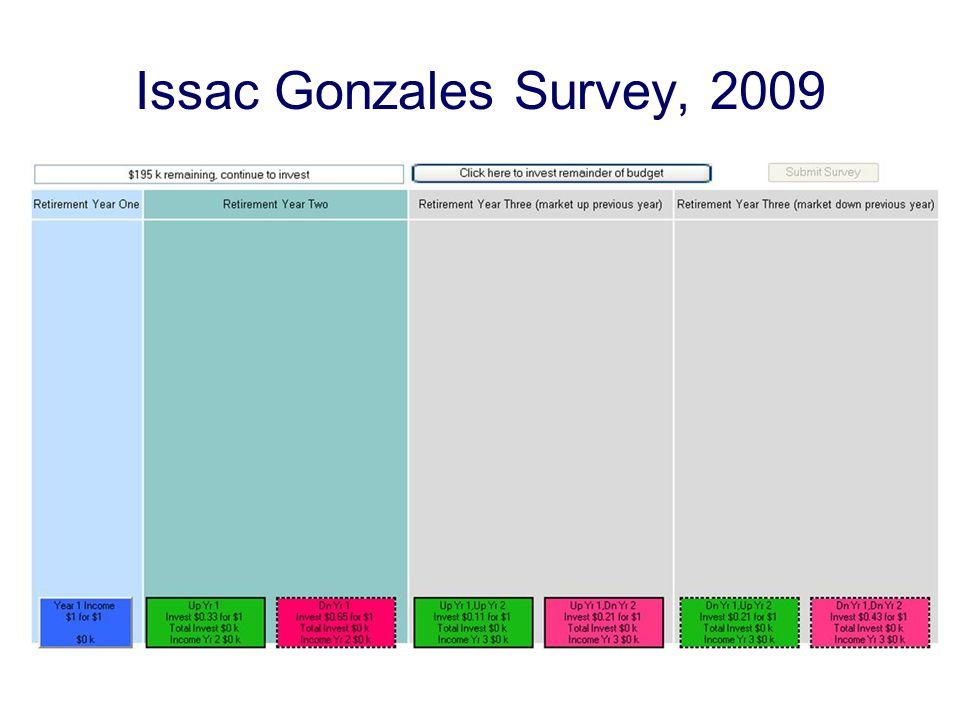 Issac Gonzales Survey, 2009
