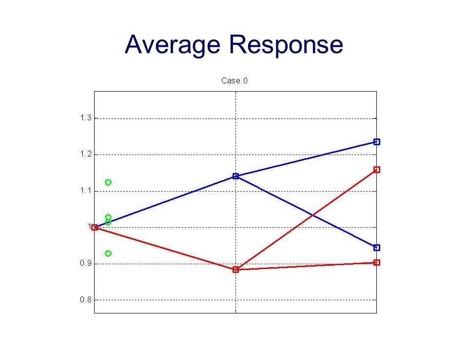 Average Response