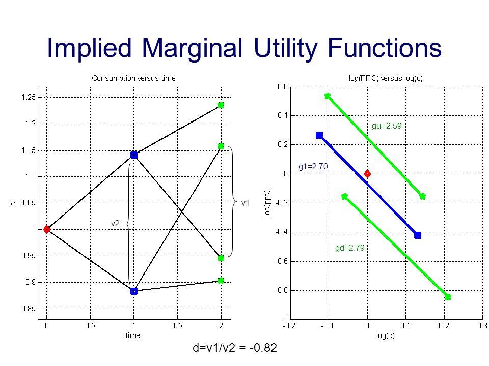 Implied Marginal Utility Functions gu=2.59 gd=2.79 g1=2.70 v1 v2 d=v1/v2 = -0.82