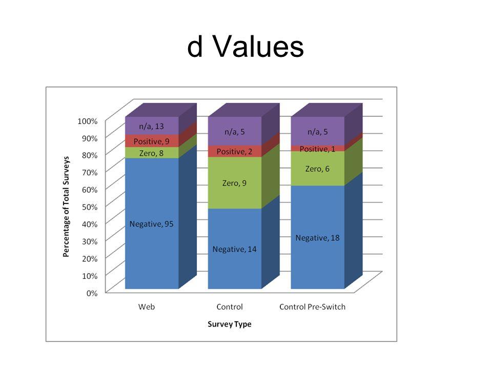 d Values