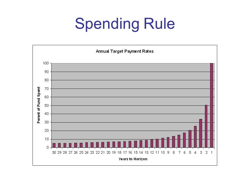 Spending Rule