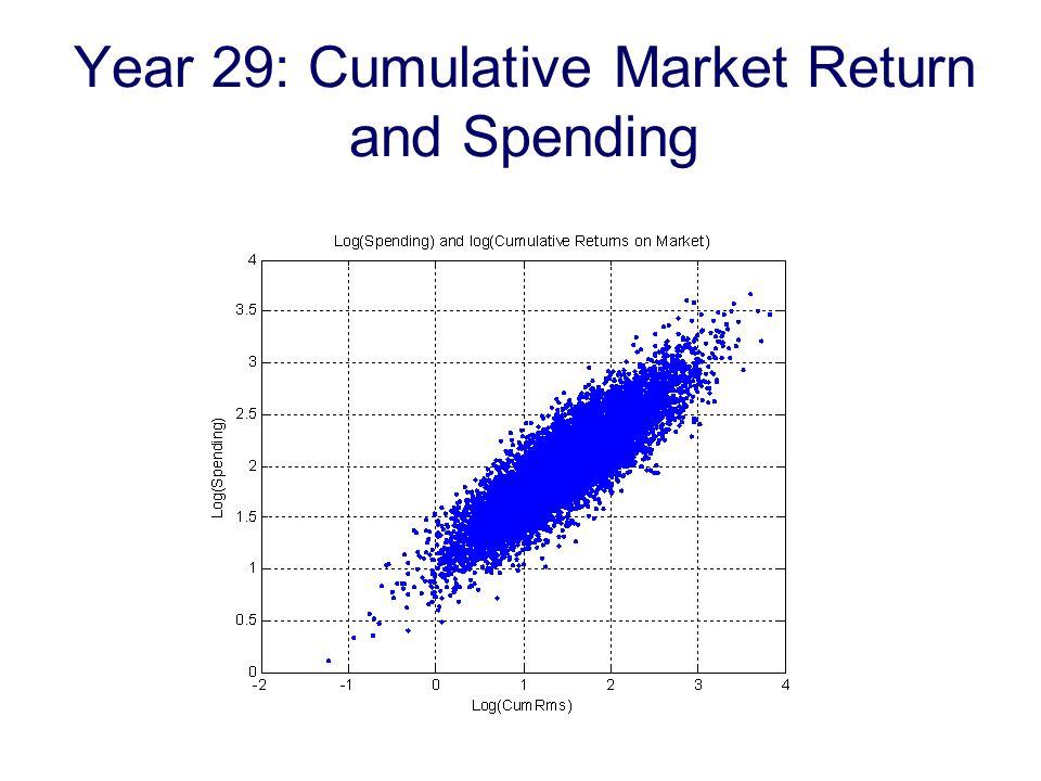 Year 29: Cumulative Market Return and Spending
