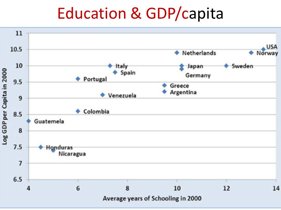 Education & GDP/capita