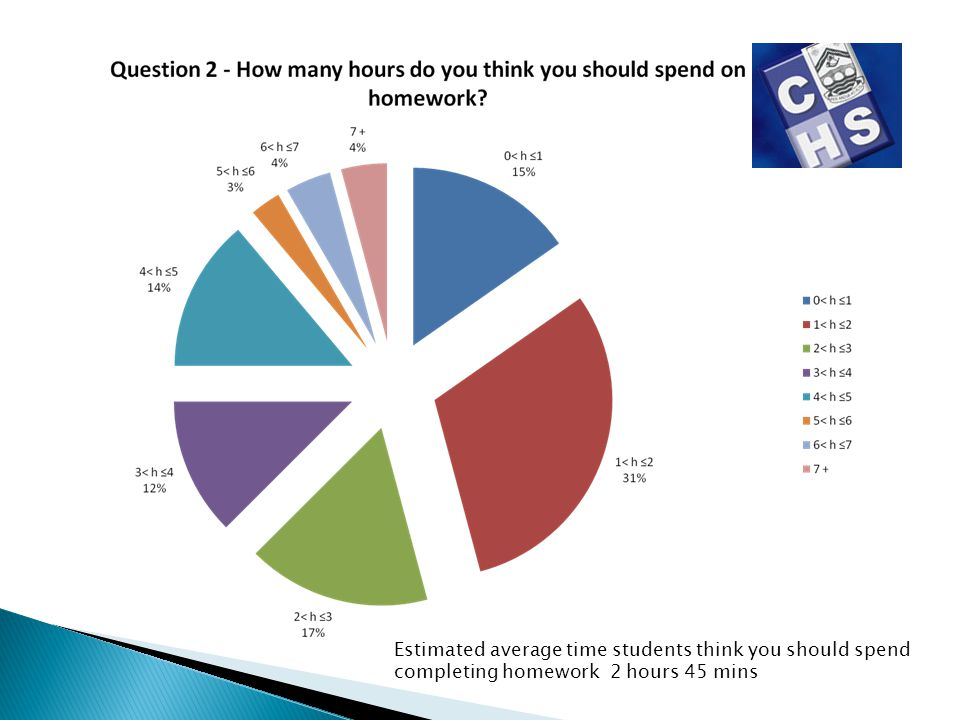 Estimated average time students think you should spend completing homework 2 hours 45 mins