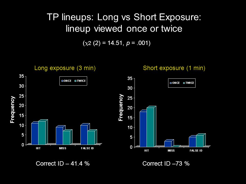 TP lineups: Long vs Short Exposure: lineup viewed once or twice Frequency Long exposure (3 min)Short exposure (1 min) Frequency ( 2 (2) = 14.51, p =.0