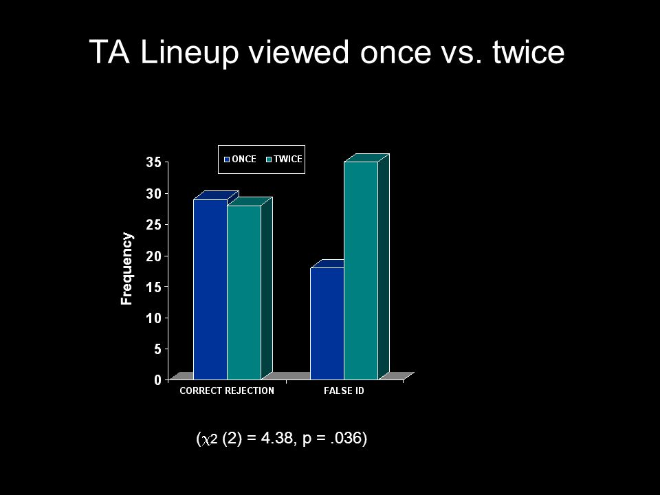 TA Lineup viewed once vs. twice ( 2 (2) = 4.38, p =.036) Frequency