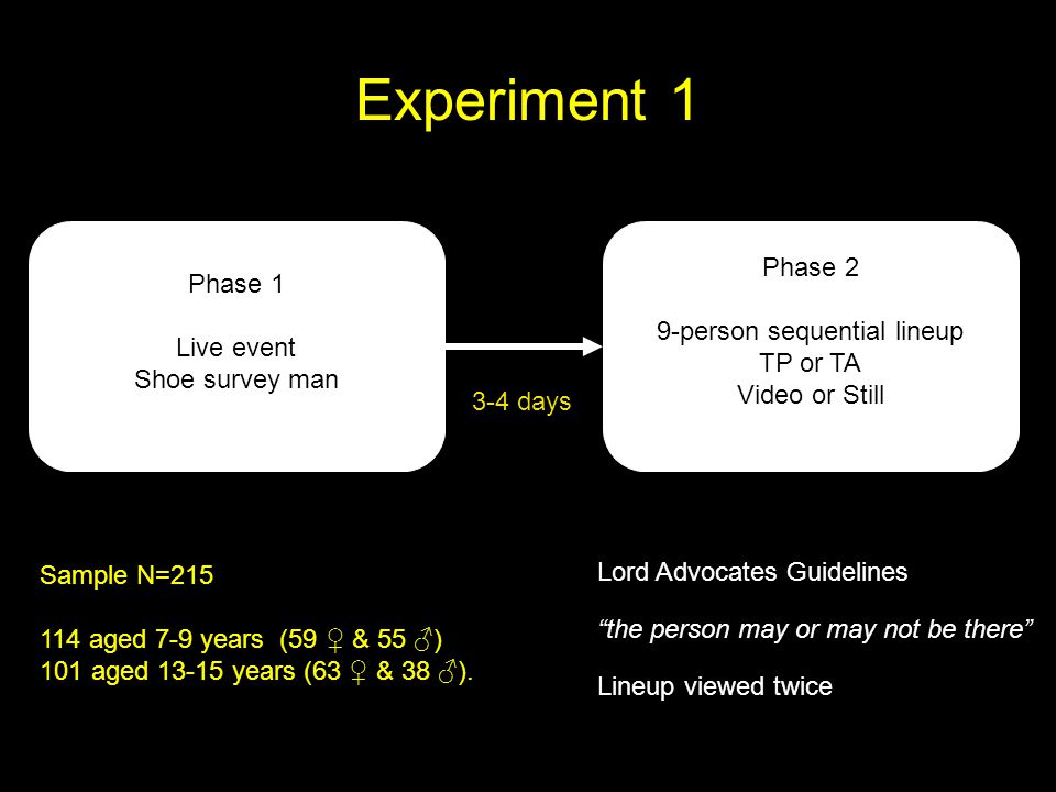 Phase 1 Live event Shoe survey man Experiment 1 Phase 2 9-person sequential lineup TP or TA Video or Still 3-4 days Sample N=215 114 aged 7-9 years (59 & 55 ) 101 aged 13-15 years (63 & 38 ).