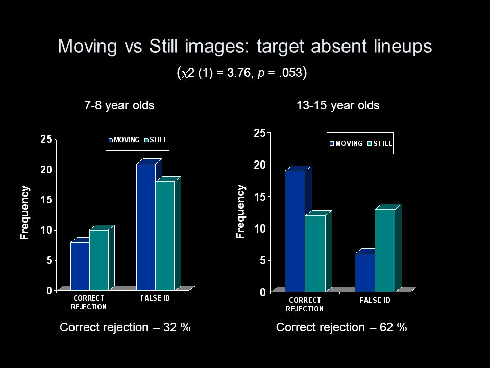 Moving vs Still images: target absent lineups 13-15 year olds7-8 year olds Frequency ( 2 (1) = 3.76, p =.053 ) Correct rejection – 32 %Correct rejecti