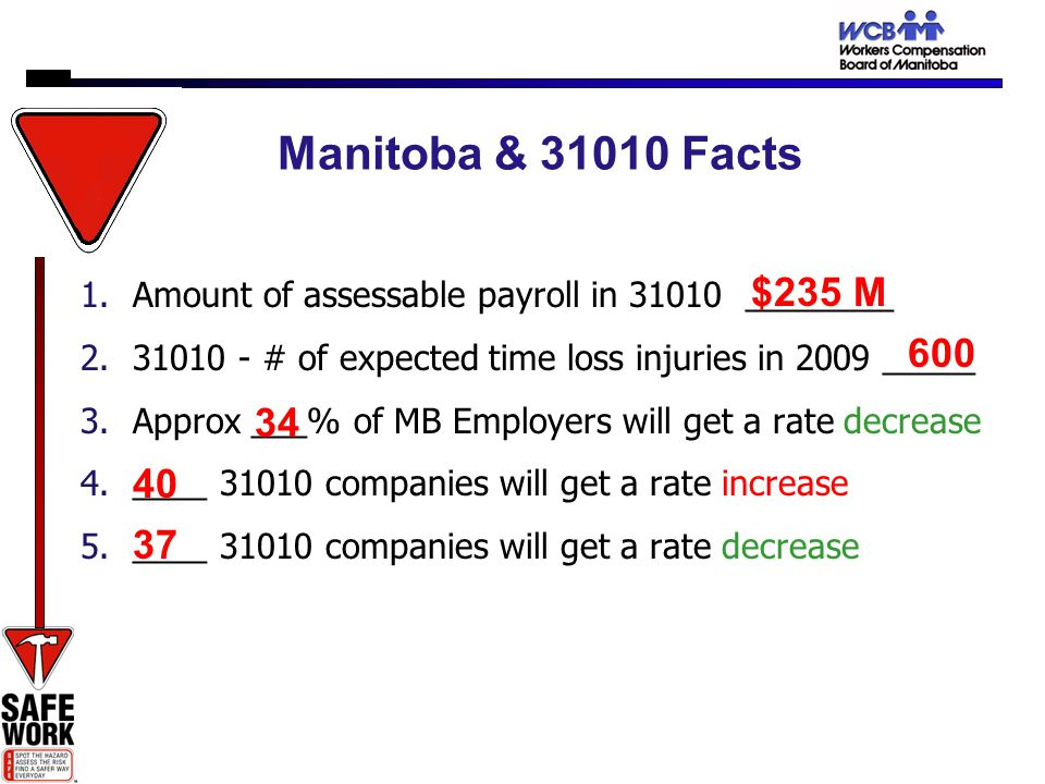 Manitoba & 31010 Facts 1.Amount of assessable payroll in 31010 ________ 2.31010 - # of expected time loss injuries in 2009 _____ 3.Approx ___% of MB Employers will get a rate decrease 4.____ 31010 companies will get a rate increase 5.____ 31010 companies will get a rate decrease $235 M 600 34 40 37