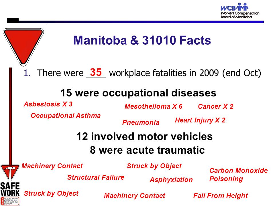 Manitoba & 31010 Facts 1.There were ____ workplace fatalities in 2009 (end Oct) 35 15 were occupational diseases 12 involved motor vehicles 8 were acute traumatic Structural Failure Asphyxiation Machinery Contact Carbon Monoxide Poisoning Fall From Height Machinery Contact Struck by Object Asbestosis X 3 Mesothelioma X 6 Heart Injury X 2 Occupational Asthma Cancer X 2 Pneumonia