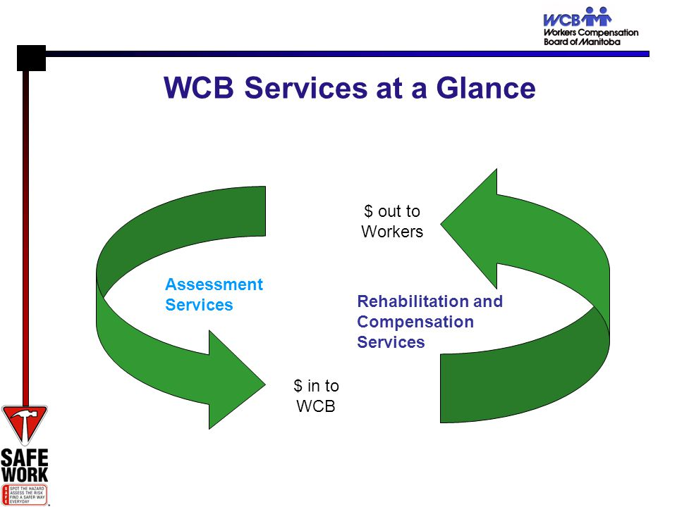 WCB Services at a Glance $ out to Workers $ in to WCB Rehabilitation and Compensation Services Assessment Services