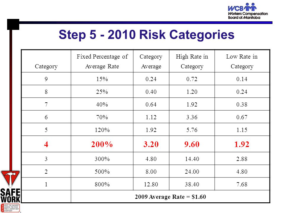 Step 5 - 2010 Risk Categories Category Fixed Percentage of Average Rate Category Average High Rate in Category Low Rate in Category 915%0.240.720.14 825%0.401.200.24 740%0.641.920.38 670%1.123.360.67 5120%1.925.761.15 4200%3.209.601.92 3300%4.8014.402.88 2500%8.0024.004.80 1800%12.8038.407.68 2009 Average Rate = $1.60