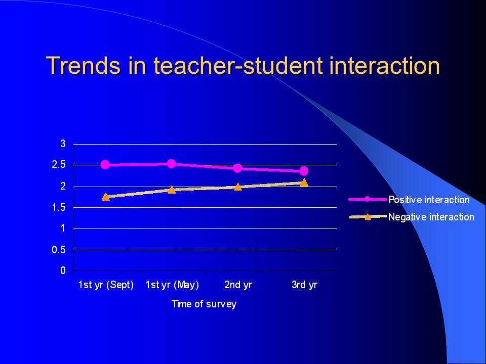 Trends in teacher-student interaction