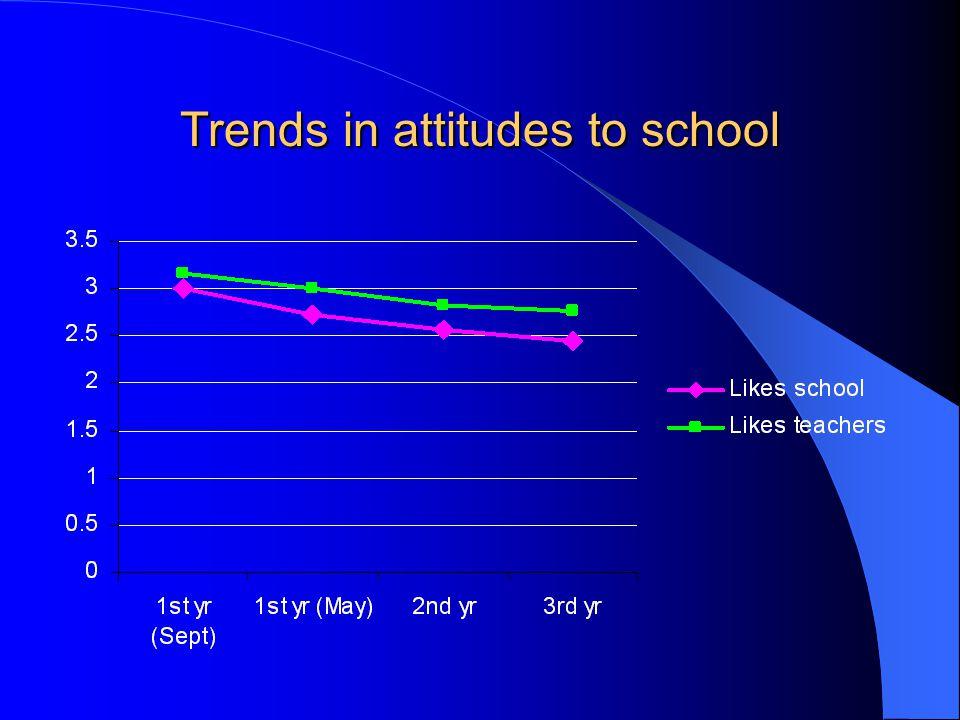 Trends in attitudes to school