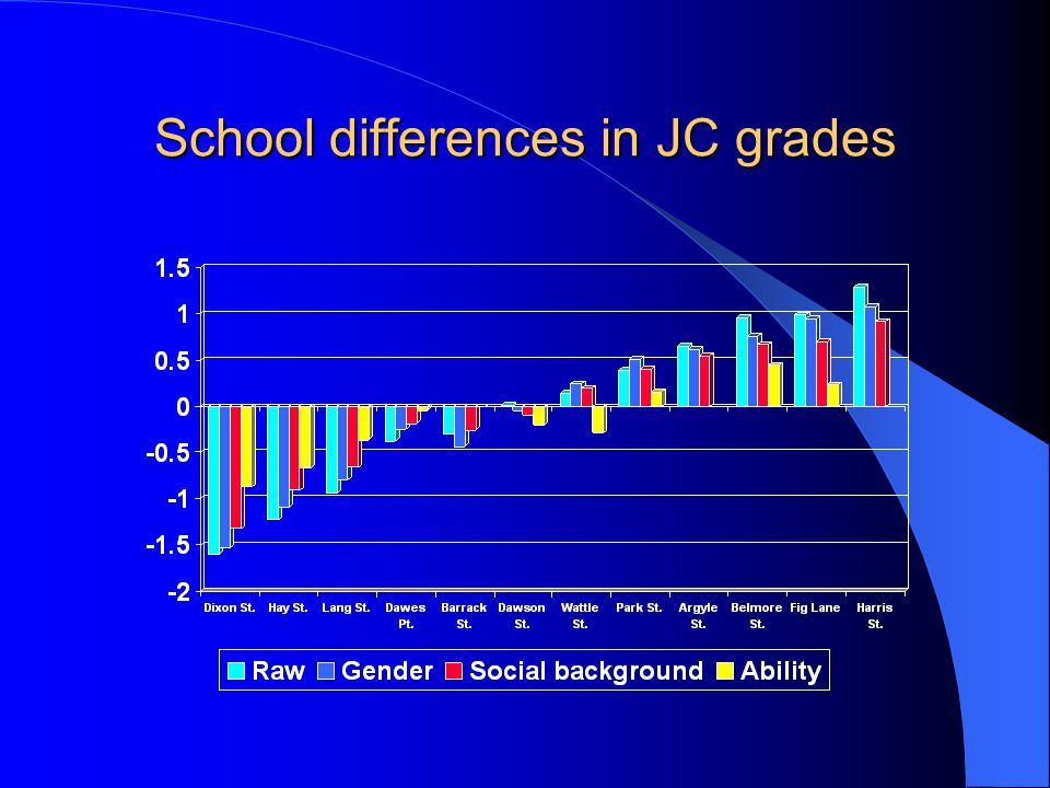 School differences in JC grades