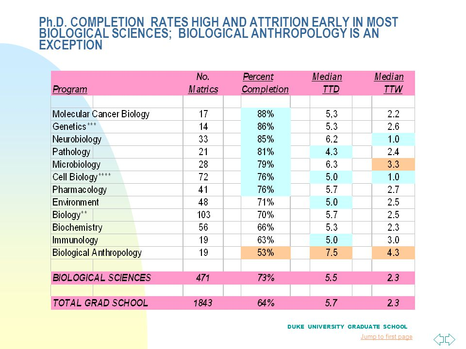 Jump to first page Ph.D. COMPLETION RATES HIGH AND ATTRITION EARLY IN MOST BIOLOGICAL SCIENCES; BIOLOGICAL ANTHROPOLOGY IS AN EXCEPTION DUKE UNIVERSIT