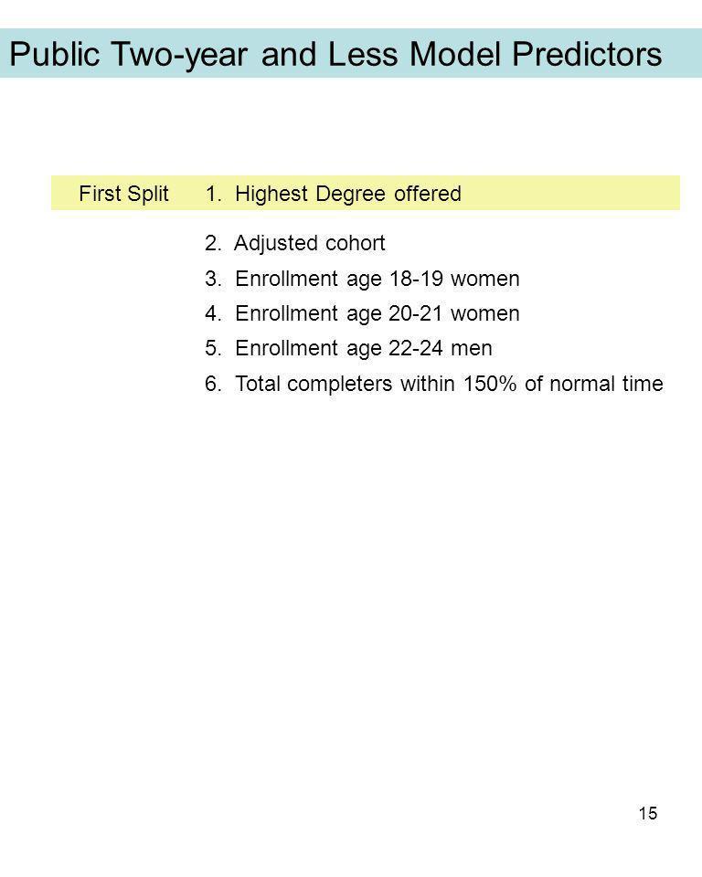 15 First Split1.Highest Degree offered 2. Adjusted cohort 3.